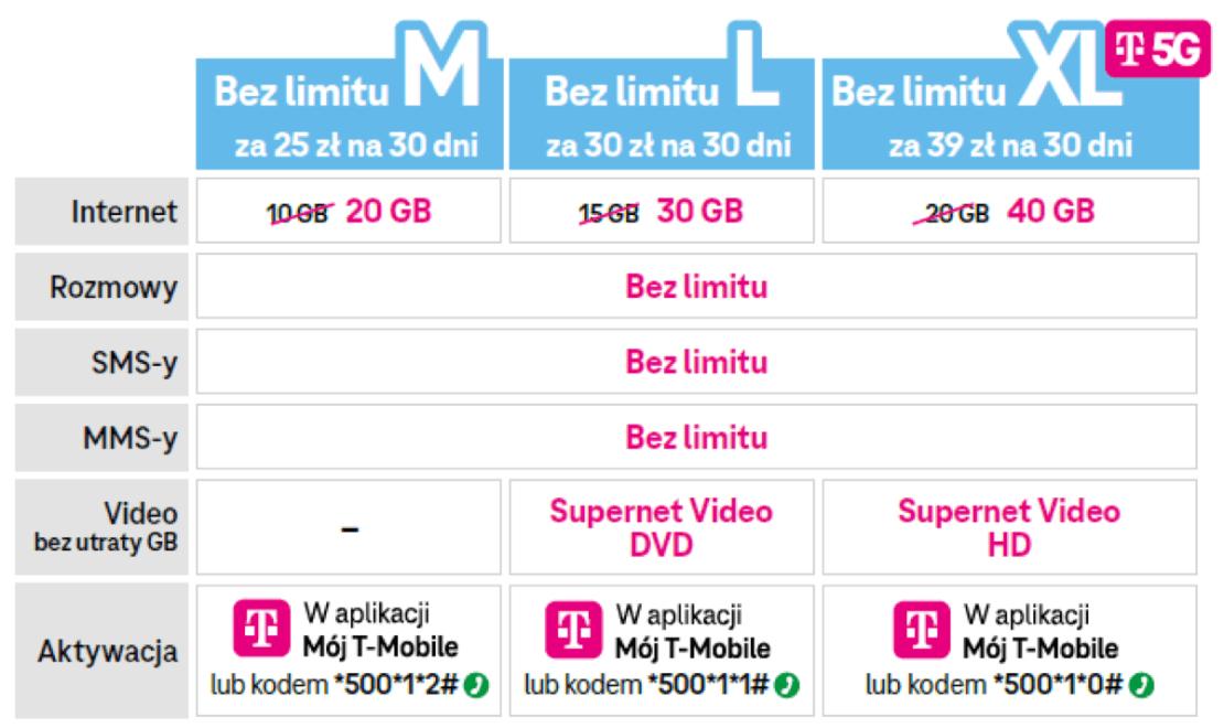 Cennik 5G dla klientów T-Mobile na kartę