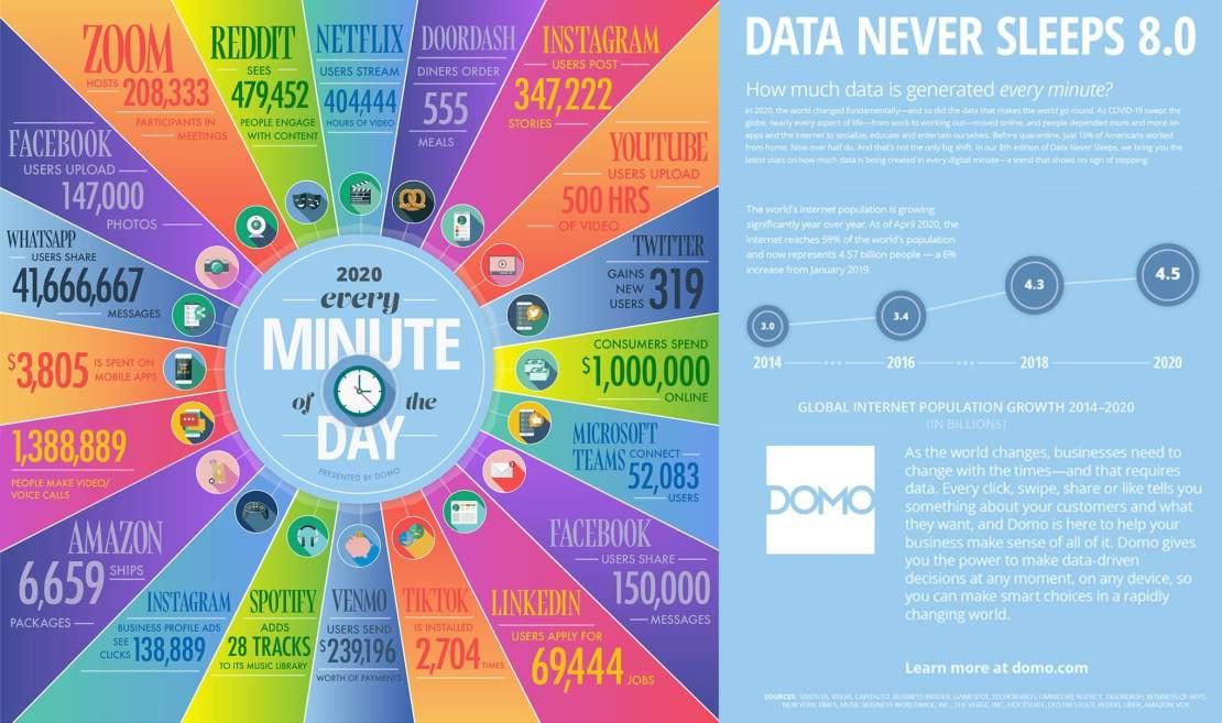 Minuta w internecie w 2020 roku - statystyki
