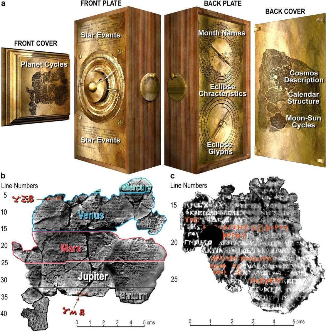 Mechanizm Antykithiry - opis elementów na urządzeniu