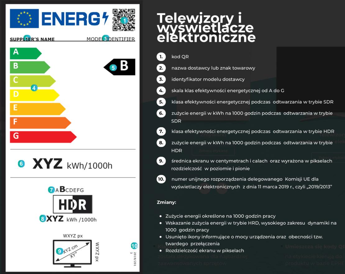 Nowe etykiety energetyczne dla telewizorów i wyświetlaczy elektronicznych