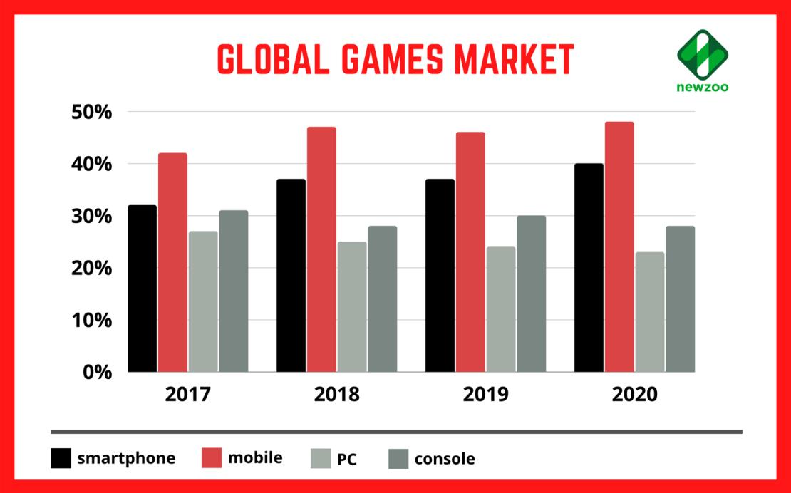 Rynek gier mobilnych na świecie (2017-2020)