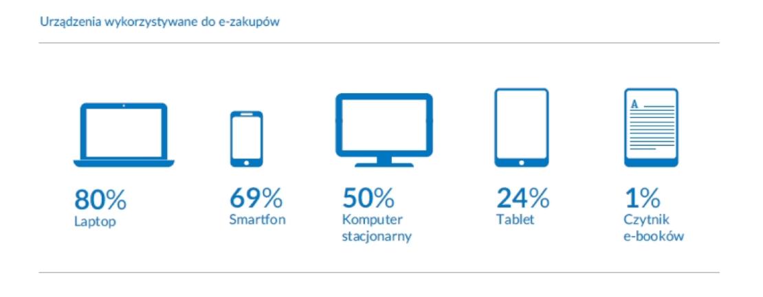 Urządzenia wykorzystywane do e-zakupów w Polsce