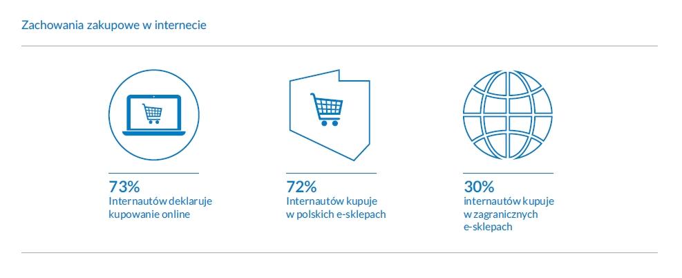 Zachowania e-commerce w Polsce w 2020 r.