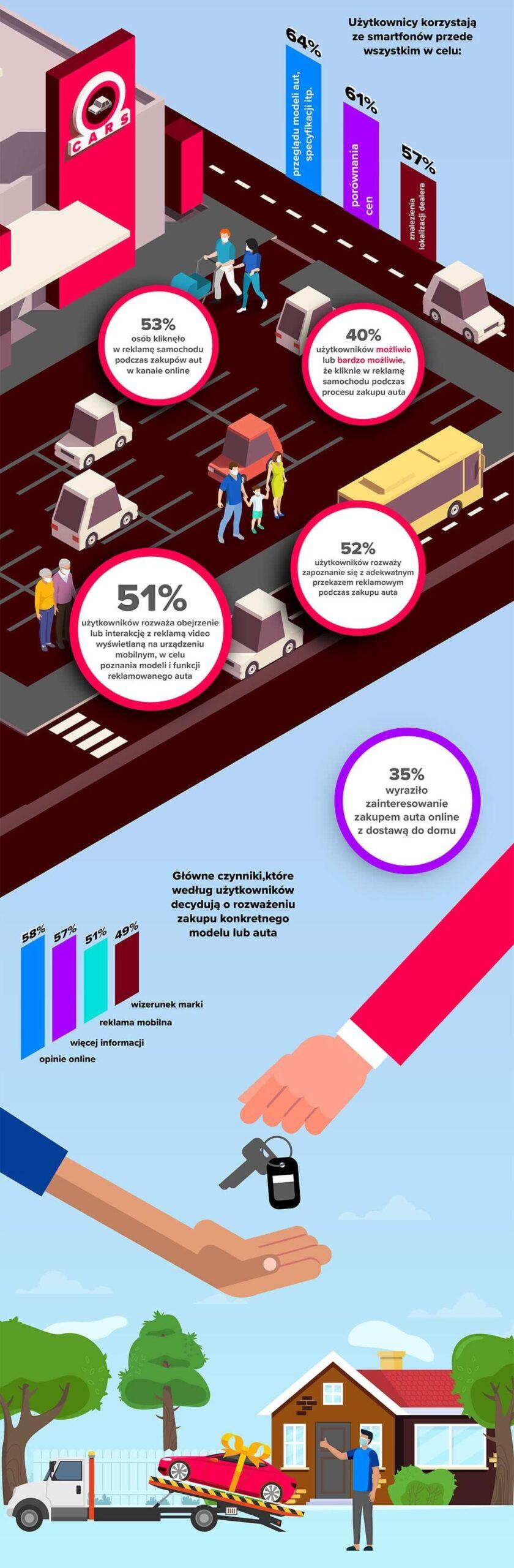 Infografika: Zakup samochodu przez smartfona (2021) cz. 2