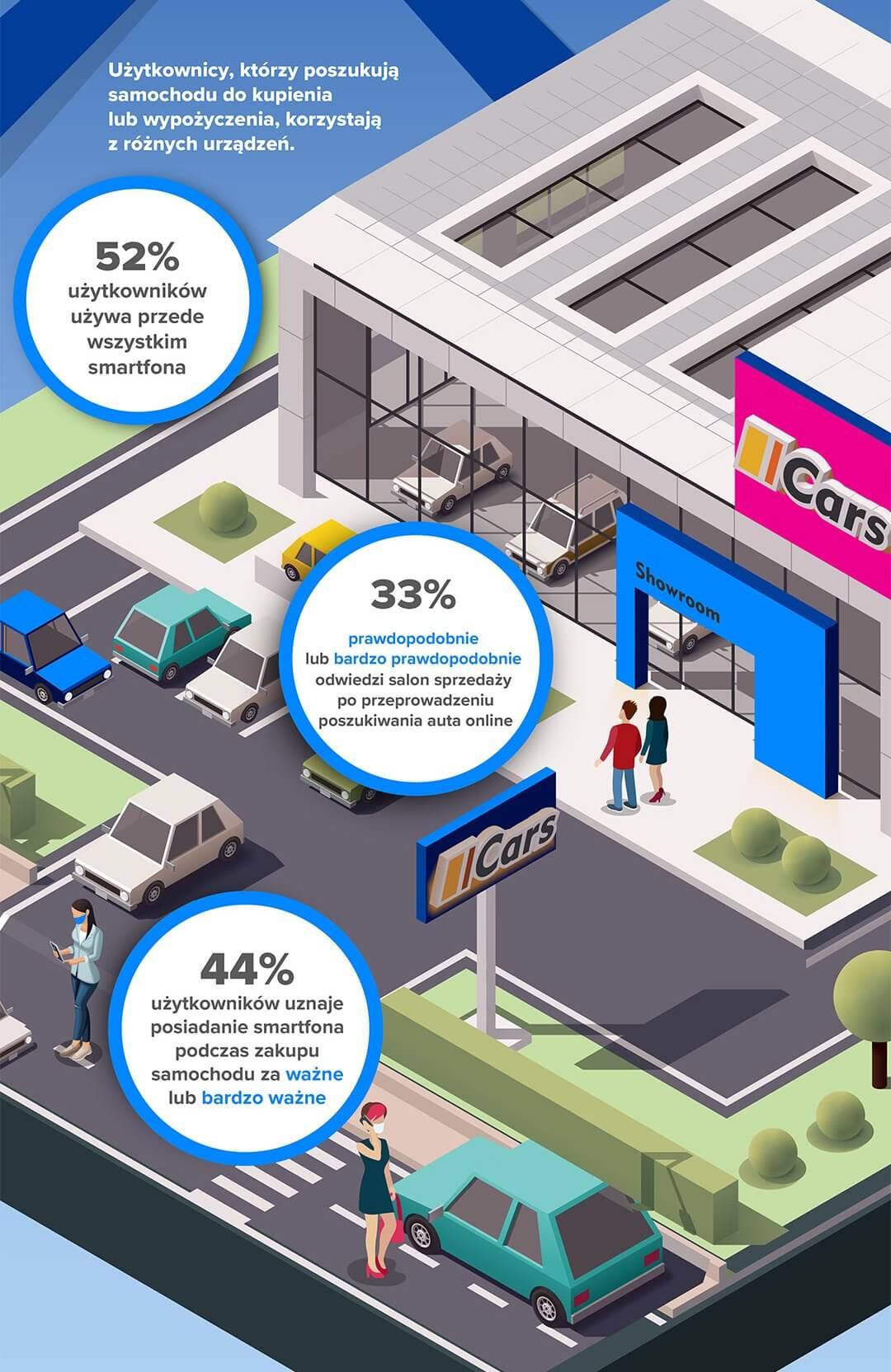 Infografika: Zakup samochodu przez smartfona (2021)