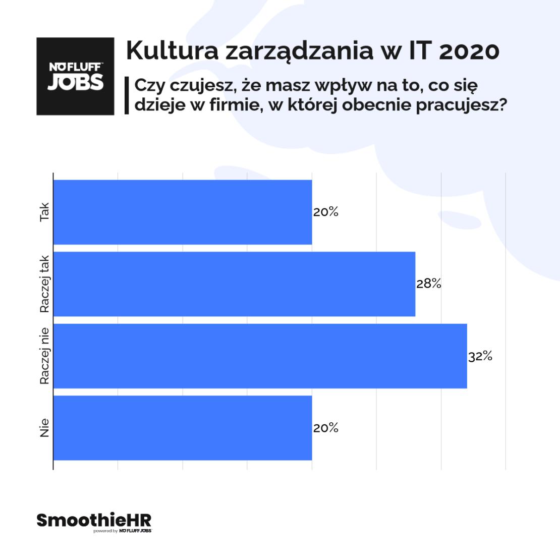 Kultura zarządzania w IT 2020