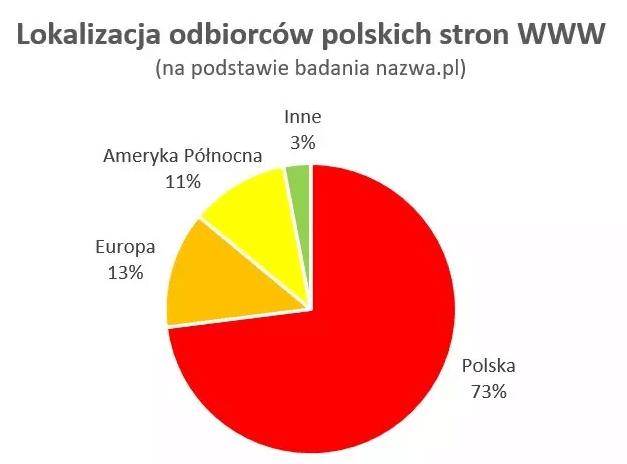 Lokalizacje odbiorców polskich stron WWW (kwiecień 2021)