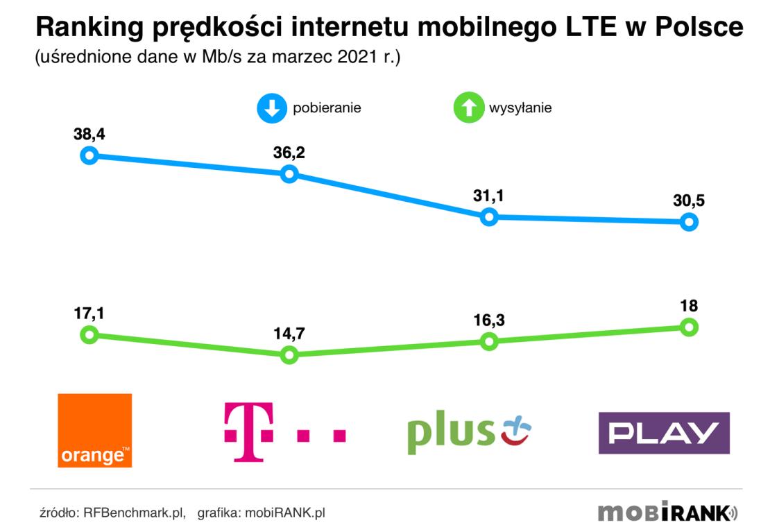 Ranking prędkości internetu mobilnego 4G/LTE polskich operatorów komórkowych (marzec 2021 r.)