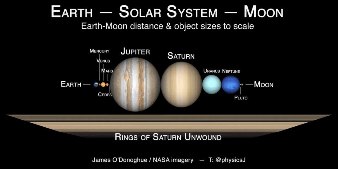 Długość pierścieni Saturna a planety z naszego Układu Słonecznego