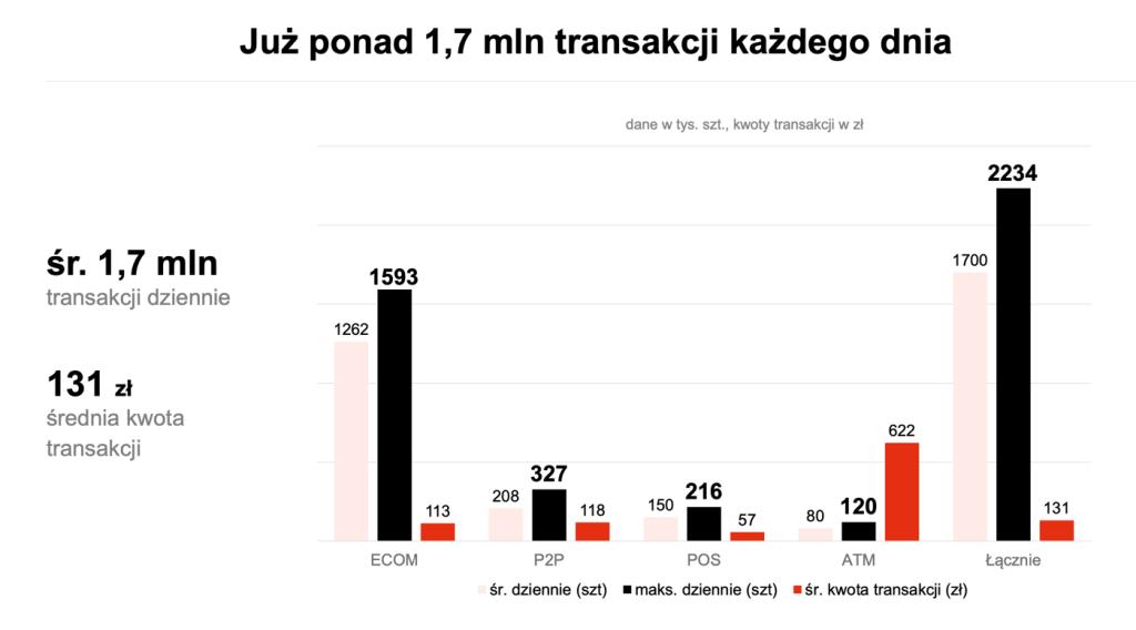 Dzienna liczba transakcji BLIK w 1 kwartale 2021 r.