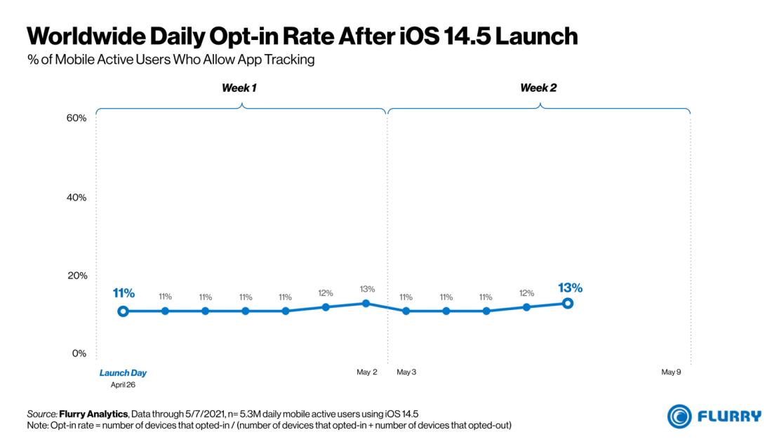 Udział użytkowników iOS 14.5, którzy zezwolili na śledzenie przez aplikacje (maj 2021)