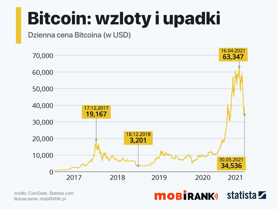Kurs Bitcoina od 2017 do 2021 roku