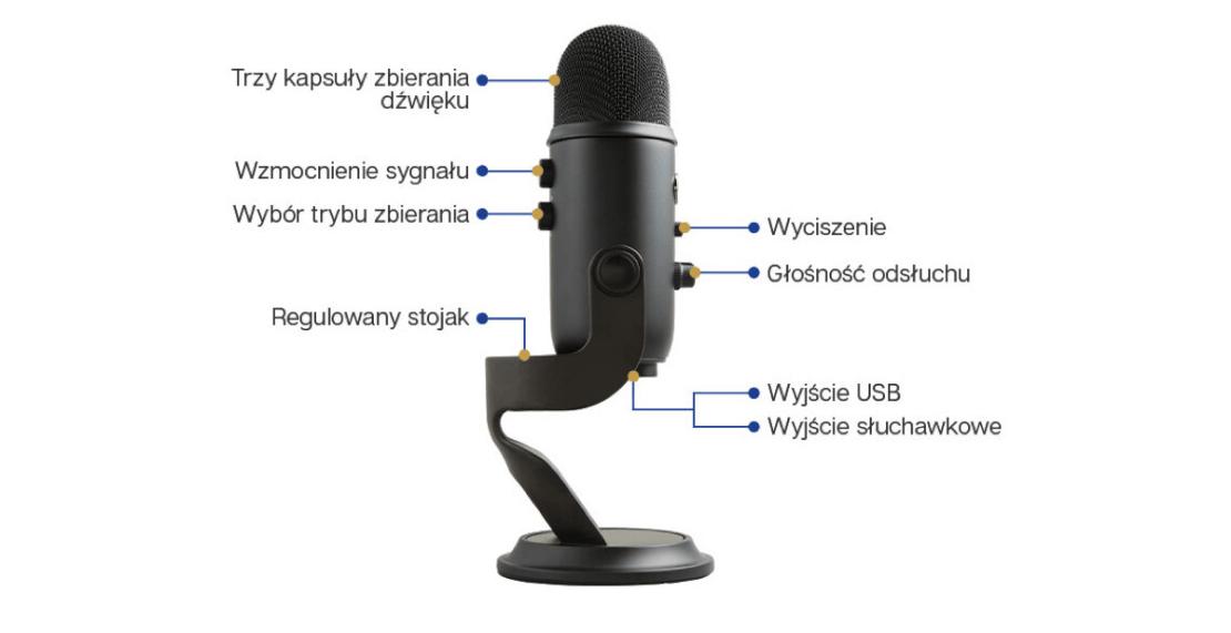 Budowa mikrofonu Blue Yeti