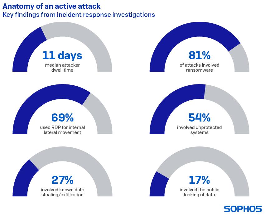 Statystyki dotyczące cyberataków (2021)