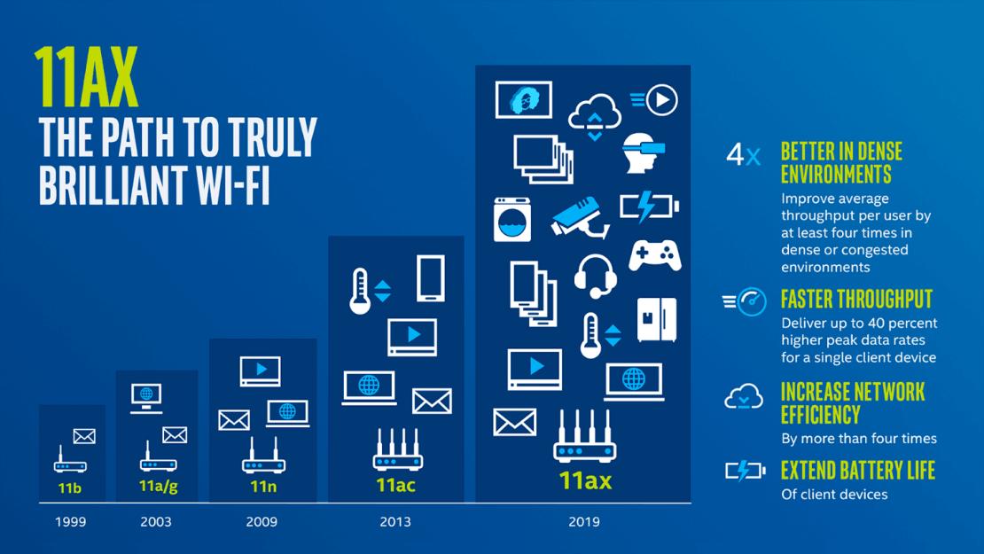 Standardy Wi-Fi (1999-2019) – Wi-Fi 6 (IEEE 802.11ax)