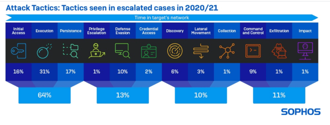 Taktyki cyberataków (2020/2021)