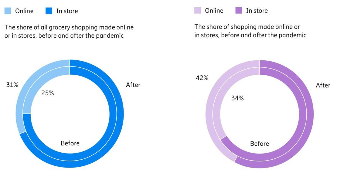The effect of the pandemic on online and in-store shopping purchases