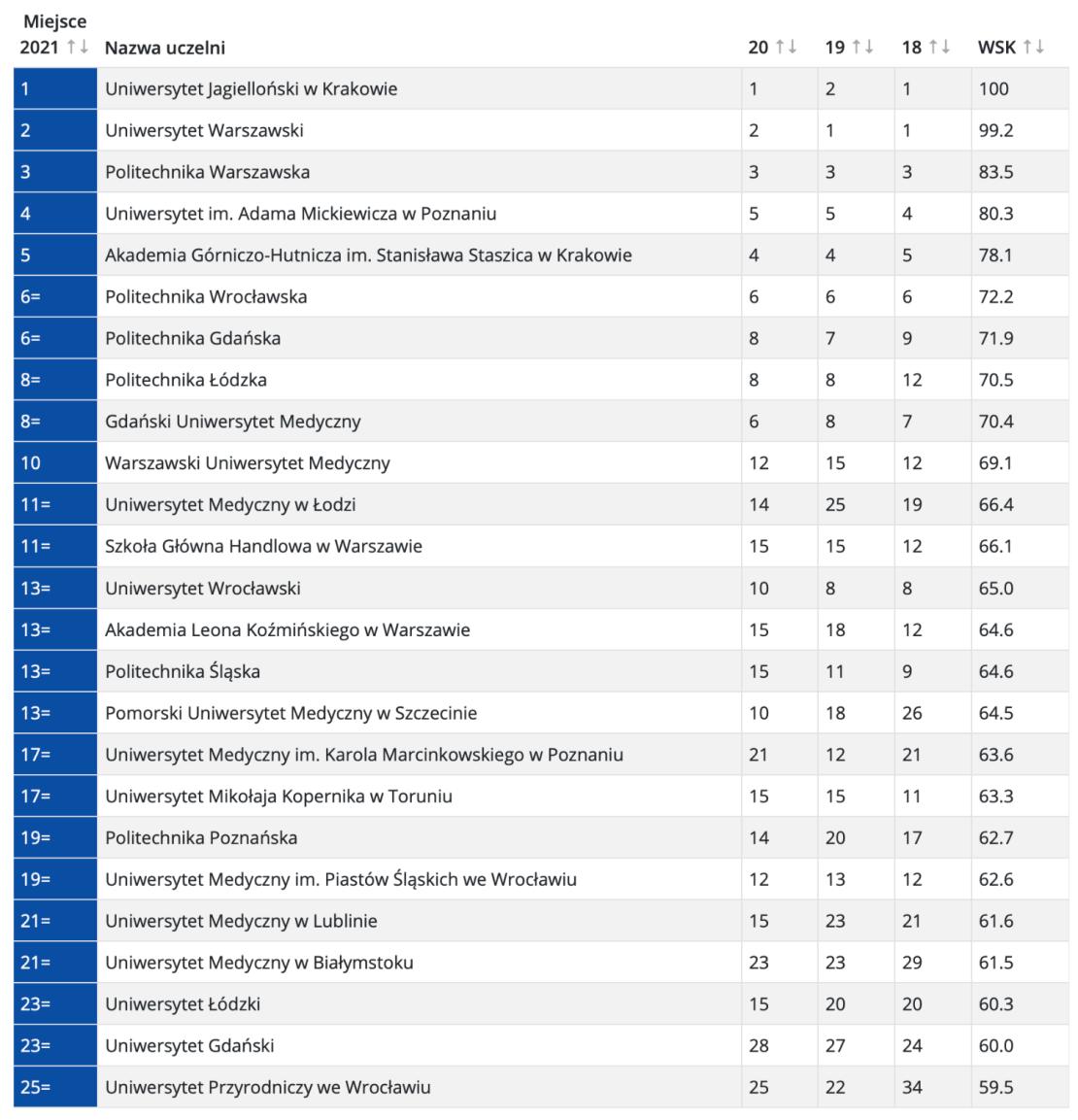 TOP 25 najlepszych uczelni wyższych w Polsce (wg Rankingu Uczelni Wyższych Perspektywy 2021)