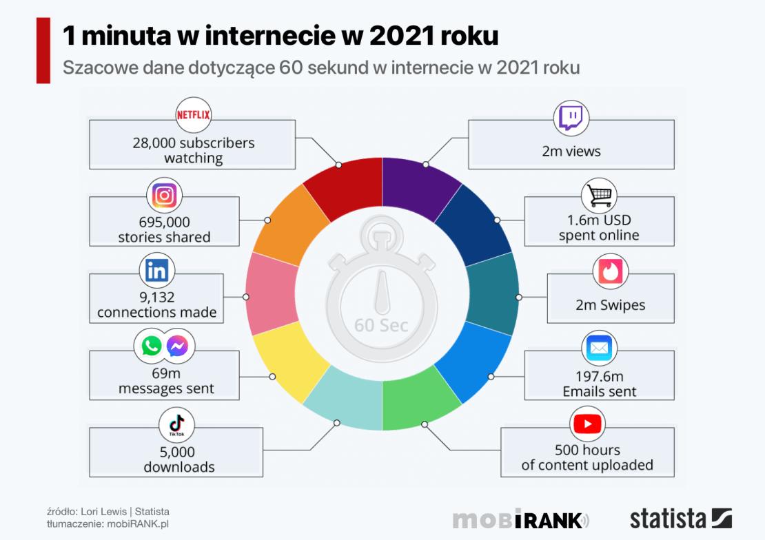 Co się dzieje w ciągu 1 minuty w internecie na świecie w 2021 roku?