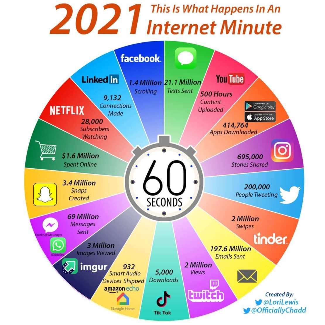 Infografika: 60 sekund w internecie na świecie