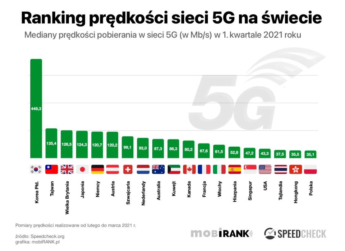 Ranking prędkości sieci 5G na świecie w 1Q 2021 roku