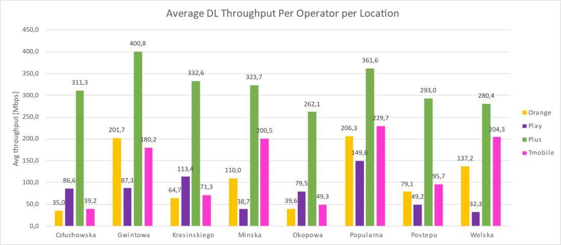 Średnie prędkości pobierania 5G w lokalizacjach Warszawy (lipiec 2021)