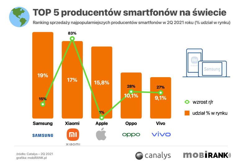 TOP 5 producentów smartfonów pod względem sprzedaży na świecie w 2Q 2021 roku