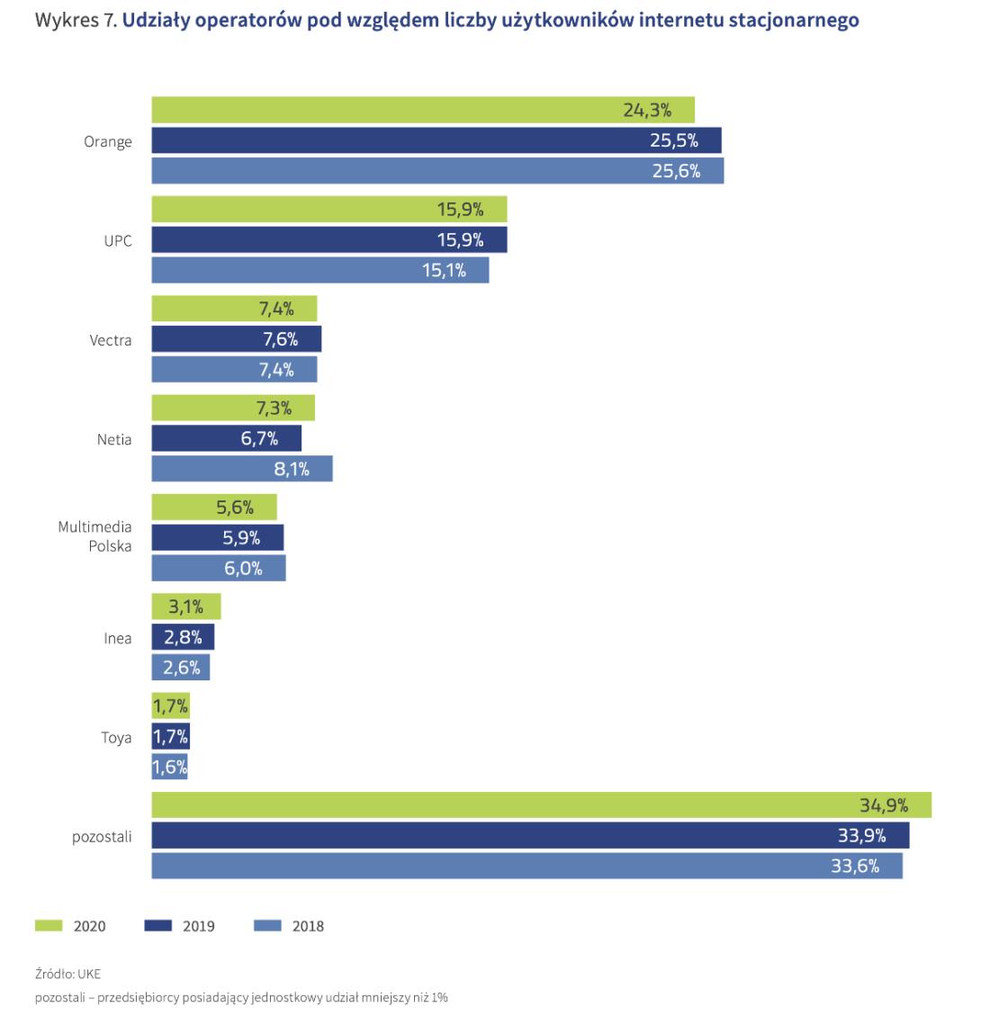 Udział liczby użytkowników internetu stacjonarnego u polskich operatorów (2020 r.)