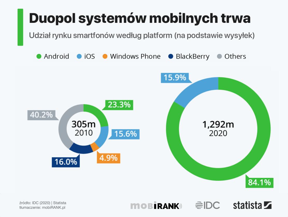 Duopol mobilnych systemów operacyjnych w 2020 roku (na podstawie szacunków wysyłek via IDC)
