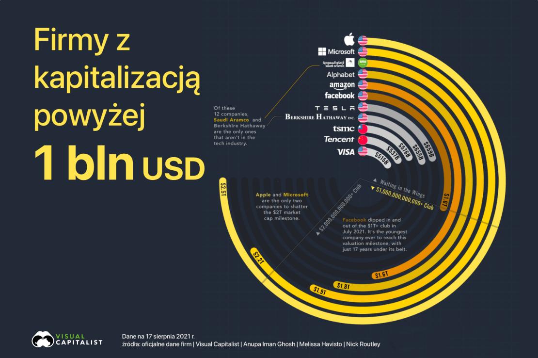 Firmy z kapitalizacją powyżej 1 bln USD (stan na sierpień 2021 r.)