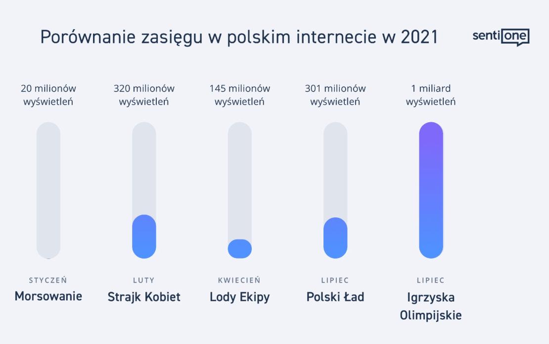 Igrzyska Olimpijskie - porównanie zasięgu w polskim internecie (sierpień 2021)