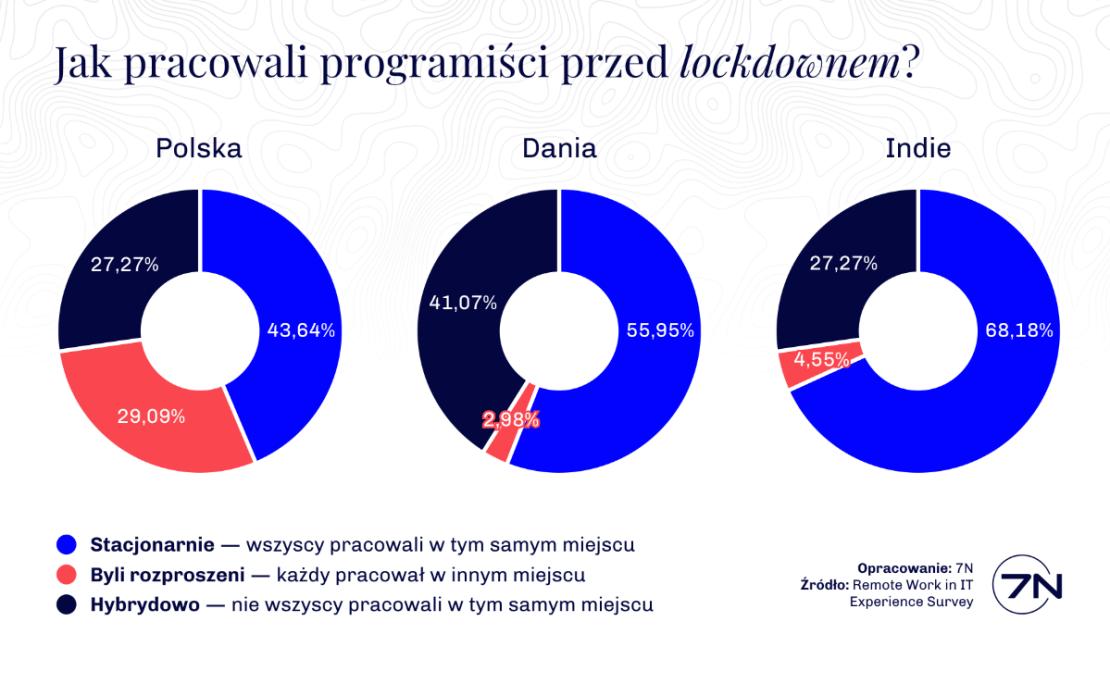 Jak programiści pracowali przed lockdownem? (źródło 7N)
