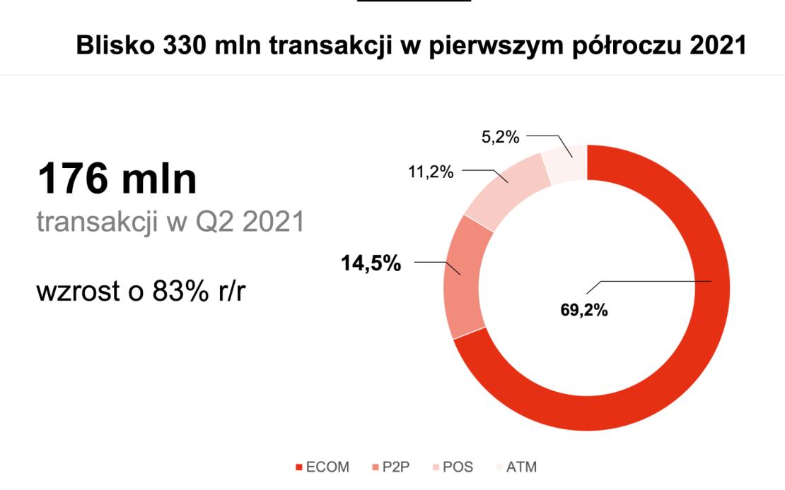 Liczba transakcji BLIK w 2Q 2021 roku