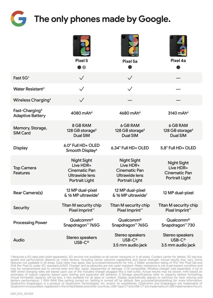 Porównanie specyfikacji technicznej: Pixel 5, Pixel 5a oraz Pixel 4a
