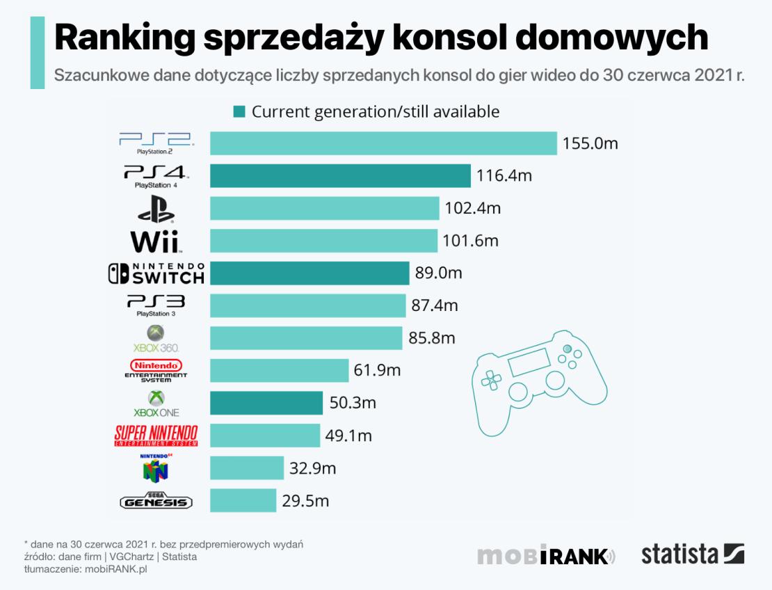 Ranking sprzedaży domowych konsol do gier wideo (stan na 30 czerwca 2021 r.)
