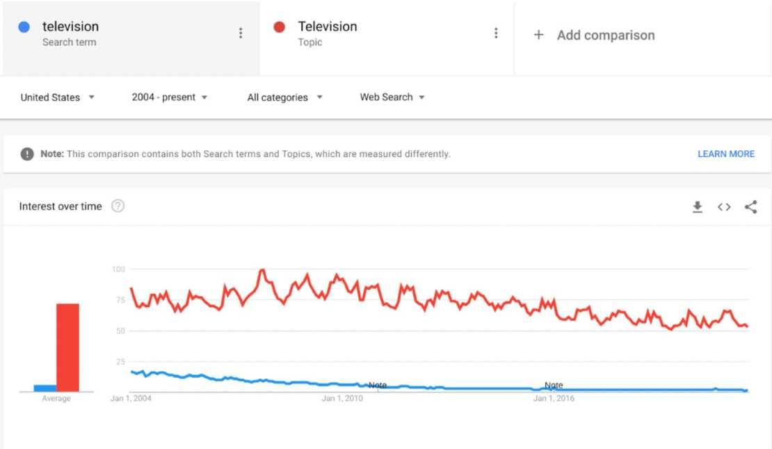 Trendy Google: telewizja