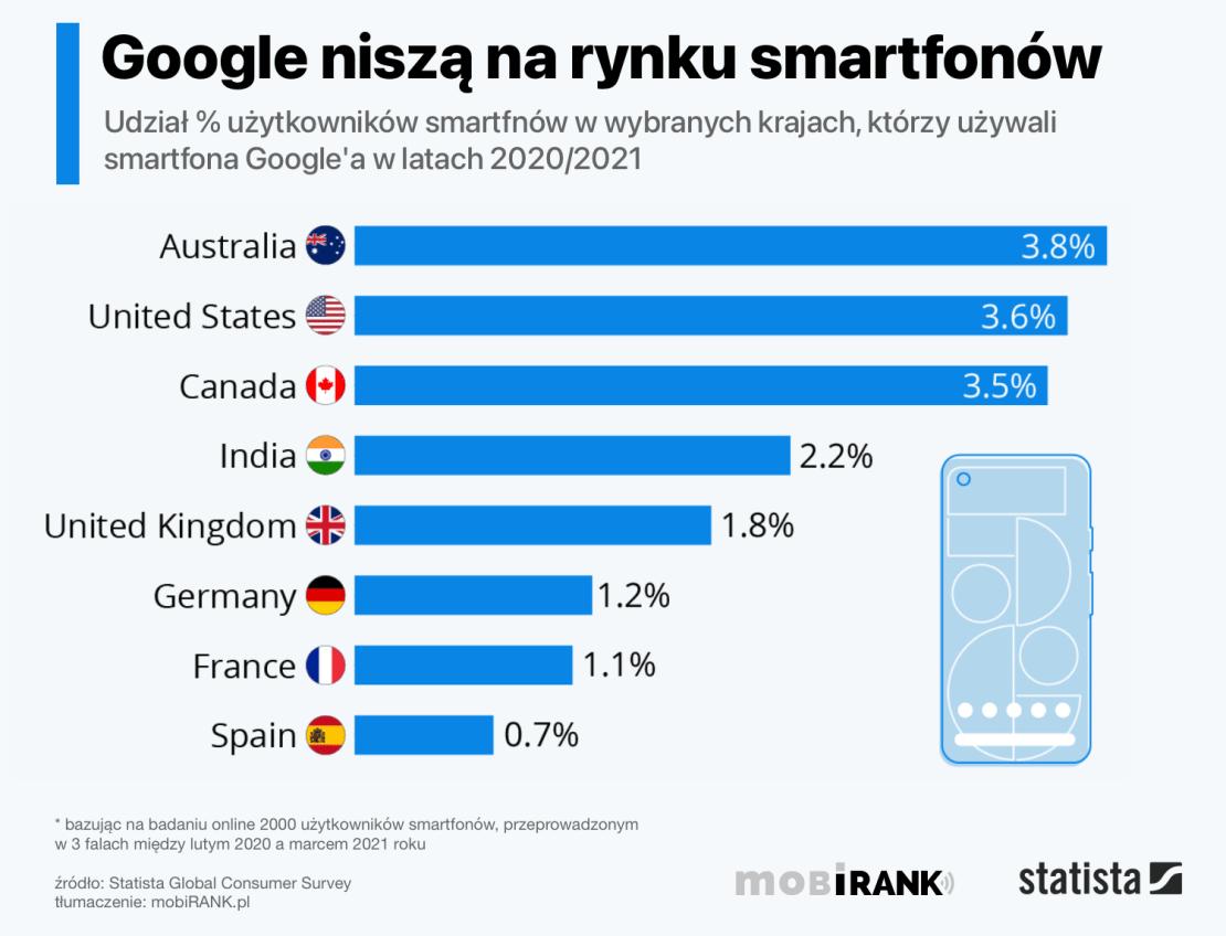Udział firmy Google na rynku smartfonów wg krajów (2020/2021)