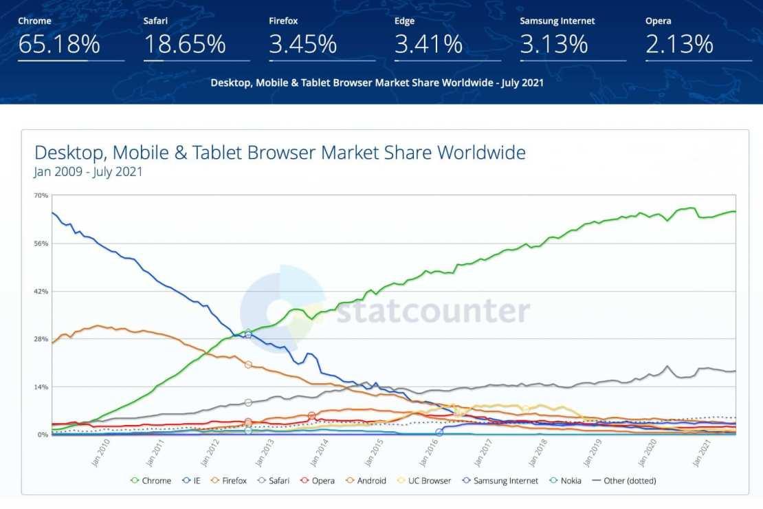 Udział przeglądarek internetowych na świecie (mobile, tablet, desktop) od stycznia 2009 do lipca 2021 r.