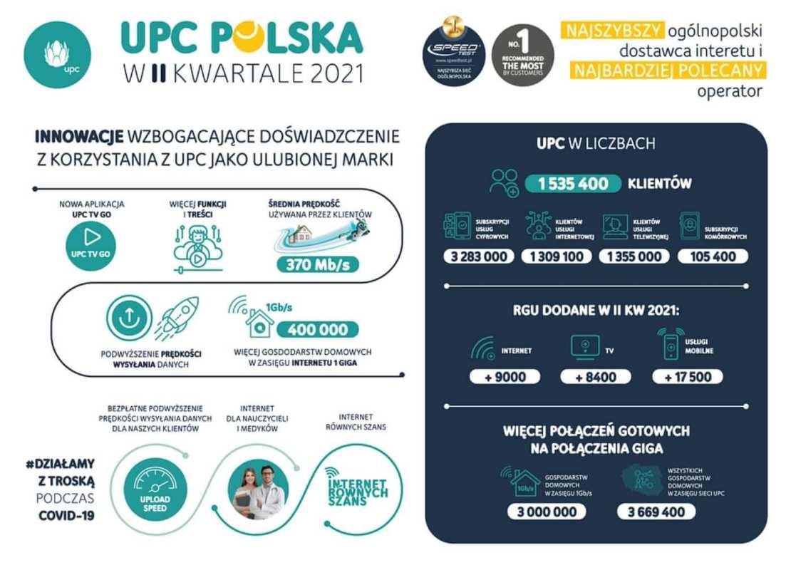 Wyniki UPC Polska w 2. kwartale 2021 roku