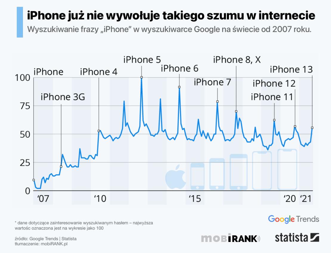 Wykres: popularność wyszukiwania hasła iPhone w wyszukiwarce Google od 2007 do 2021 roku (Google Trends)