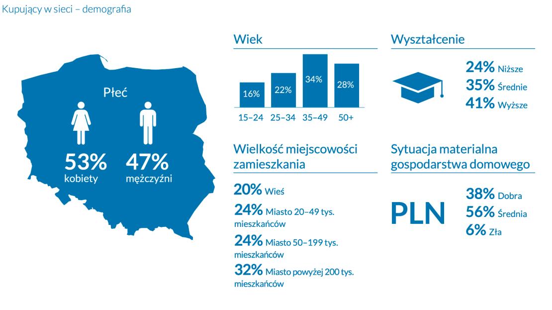 Demografia kupujących online w Polsce (2021)