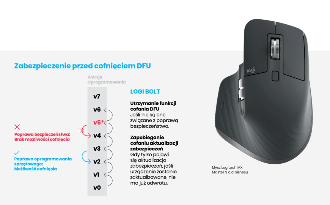 Mysz Logitech MX - zabezpieczenie przed cofnięciem DFU