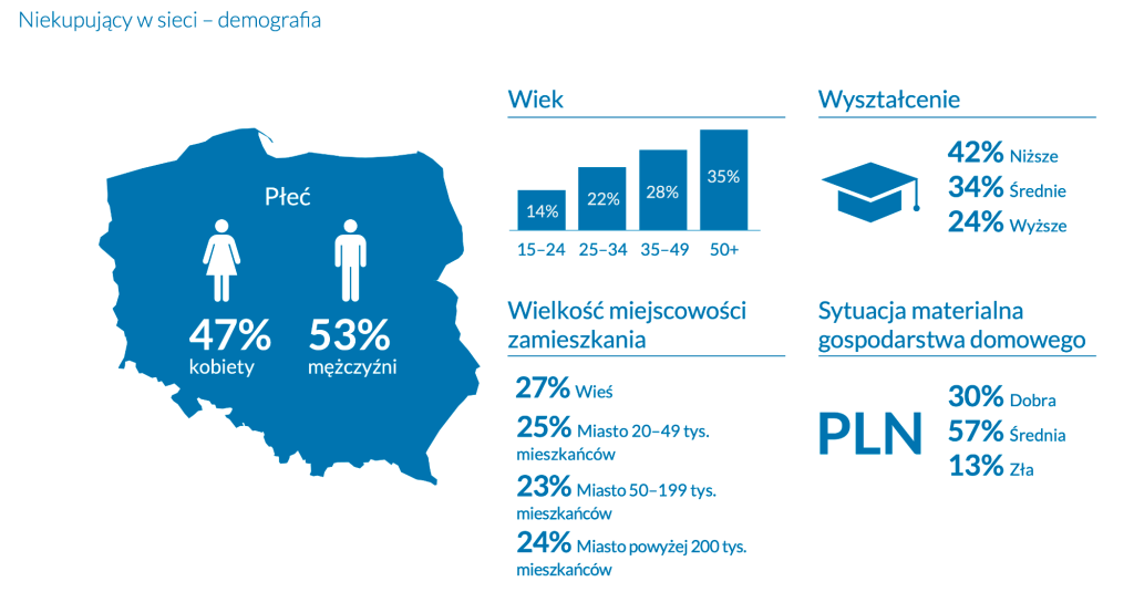 Demografia niekupujących online w Polsce (2021)