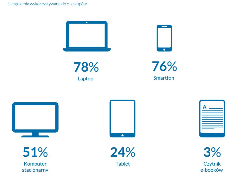 Urządzenia, na których Polacy robią zakupy w sieci (2021)