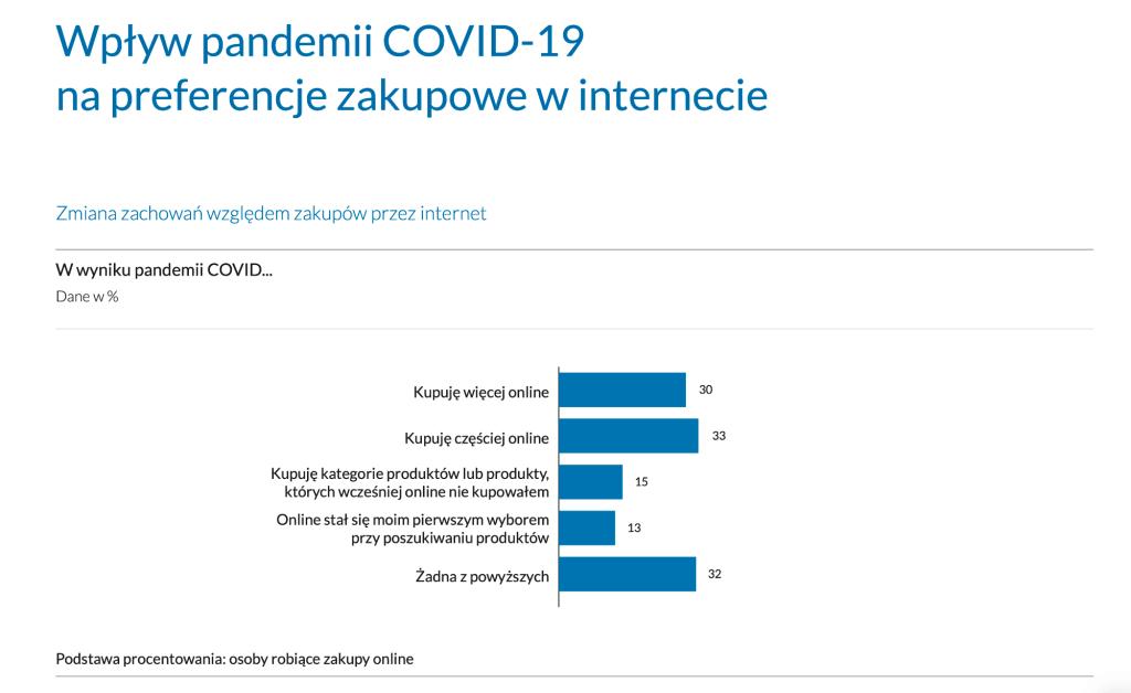 Wpływ pandemii COVID-19 na zachowania zakupowe w Polsce (2021)