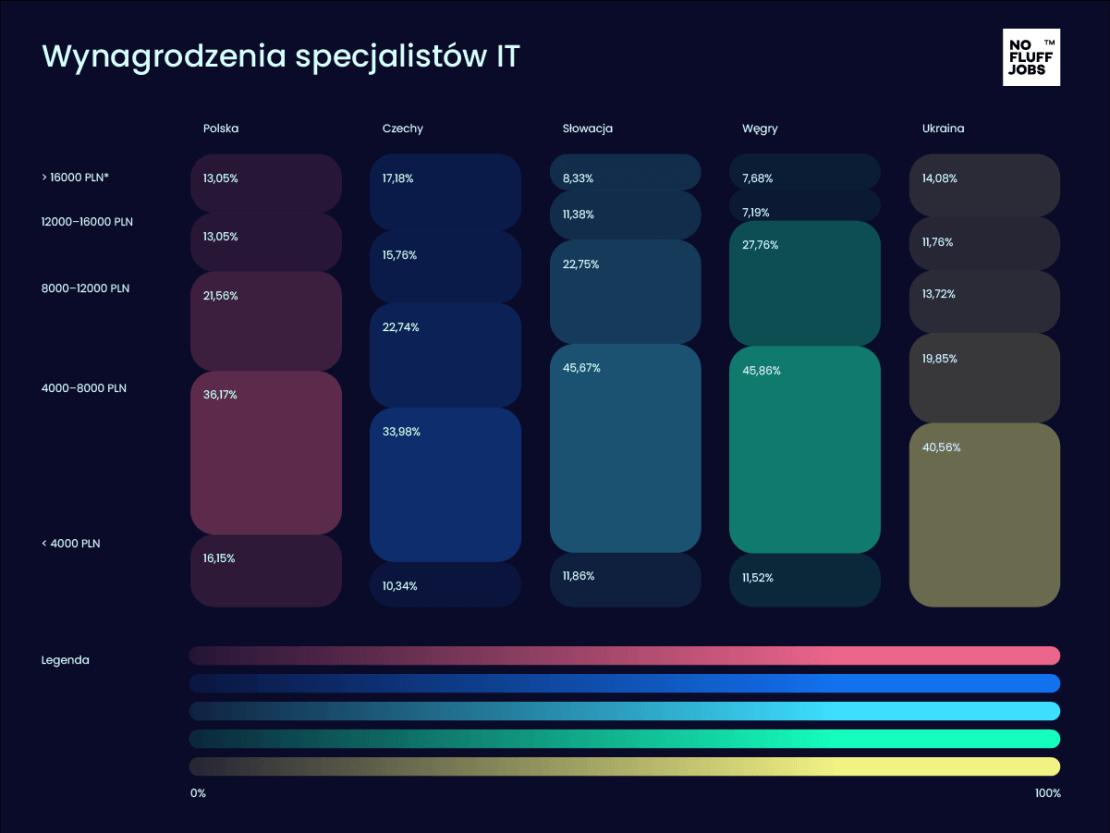 Wynagrodzenia specjalistów IT w Europie Środkowo-Wschodniej (lipiec 2021)