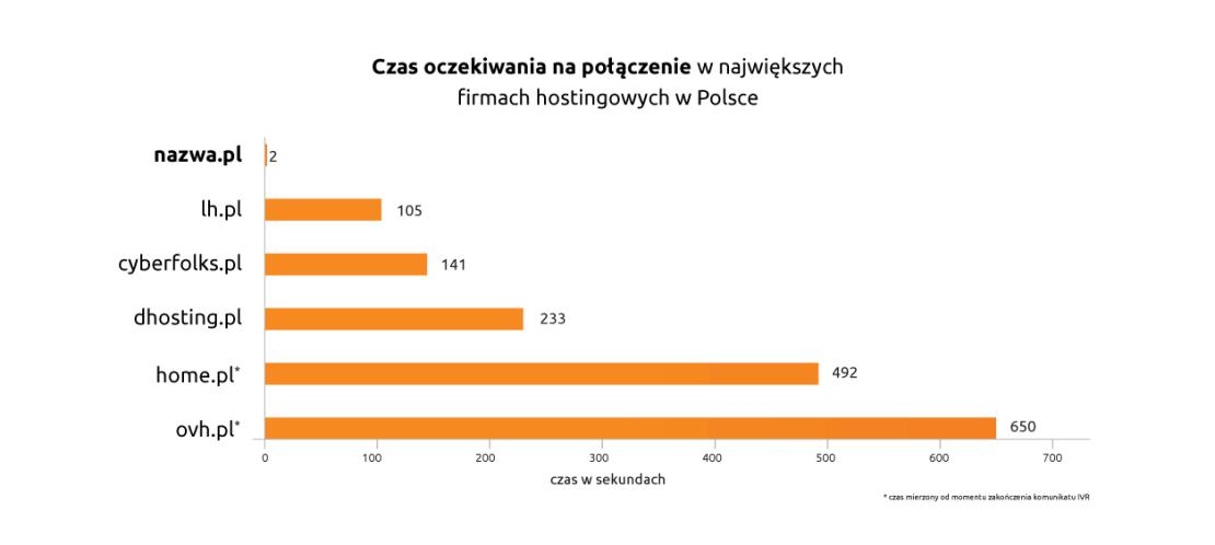 Czas oczekiwania na połączenie z infolinią w polskich firmach hostingowych (2021)