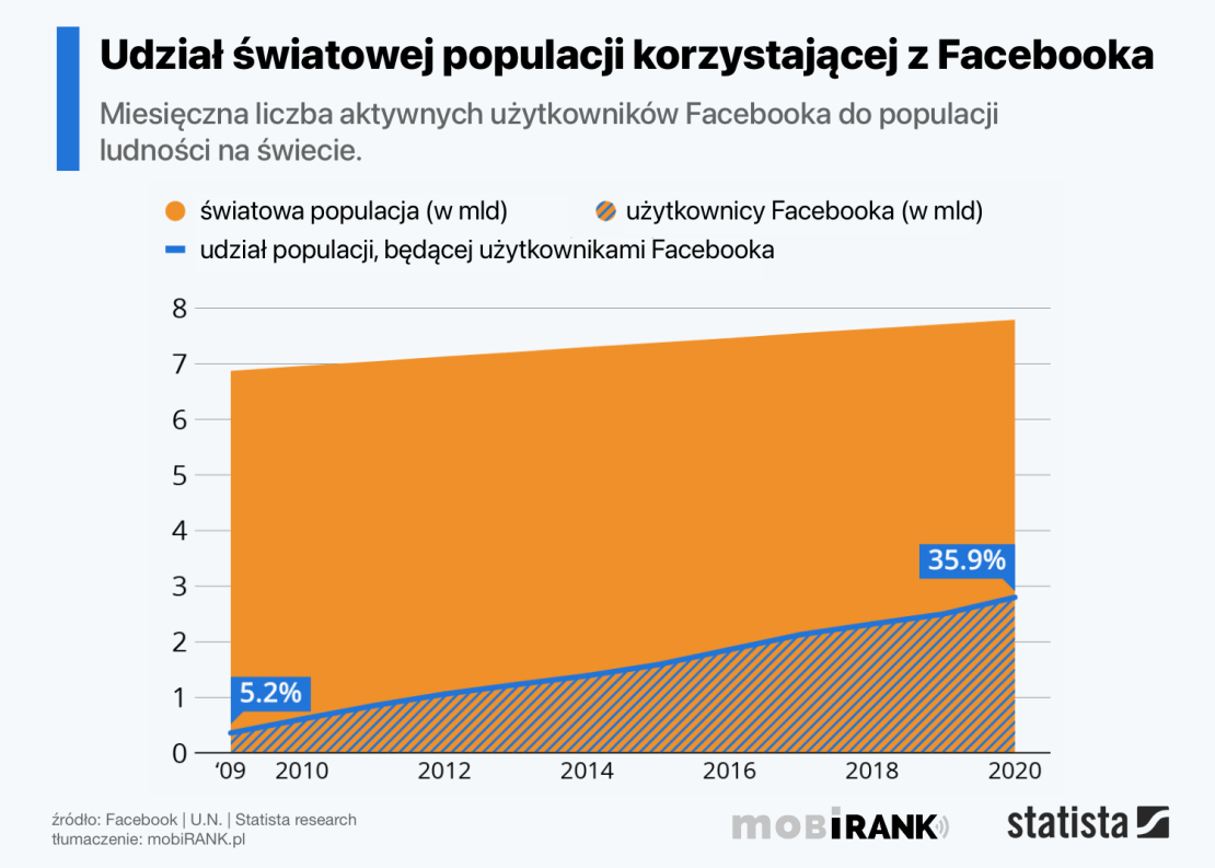 Udział światowej populacji korzystającej z Facebooka (2009-2020)