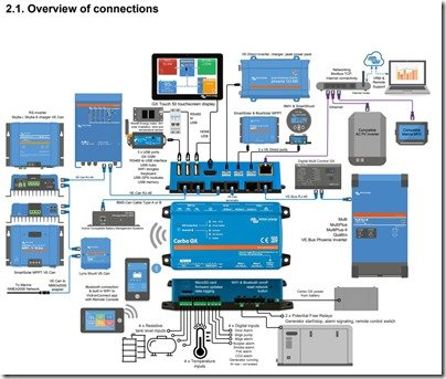 Victron Cerbo GX Connections Overview diagram