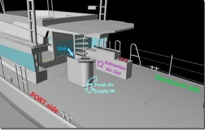 Aft Deck Vent Boxes Galley labeled